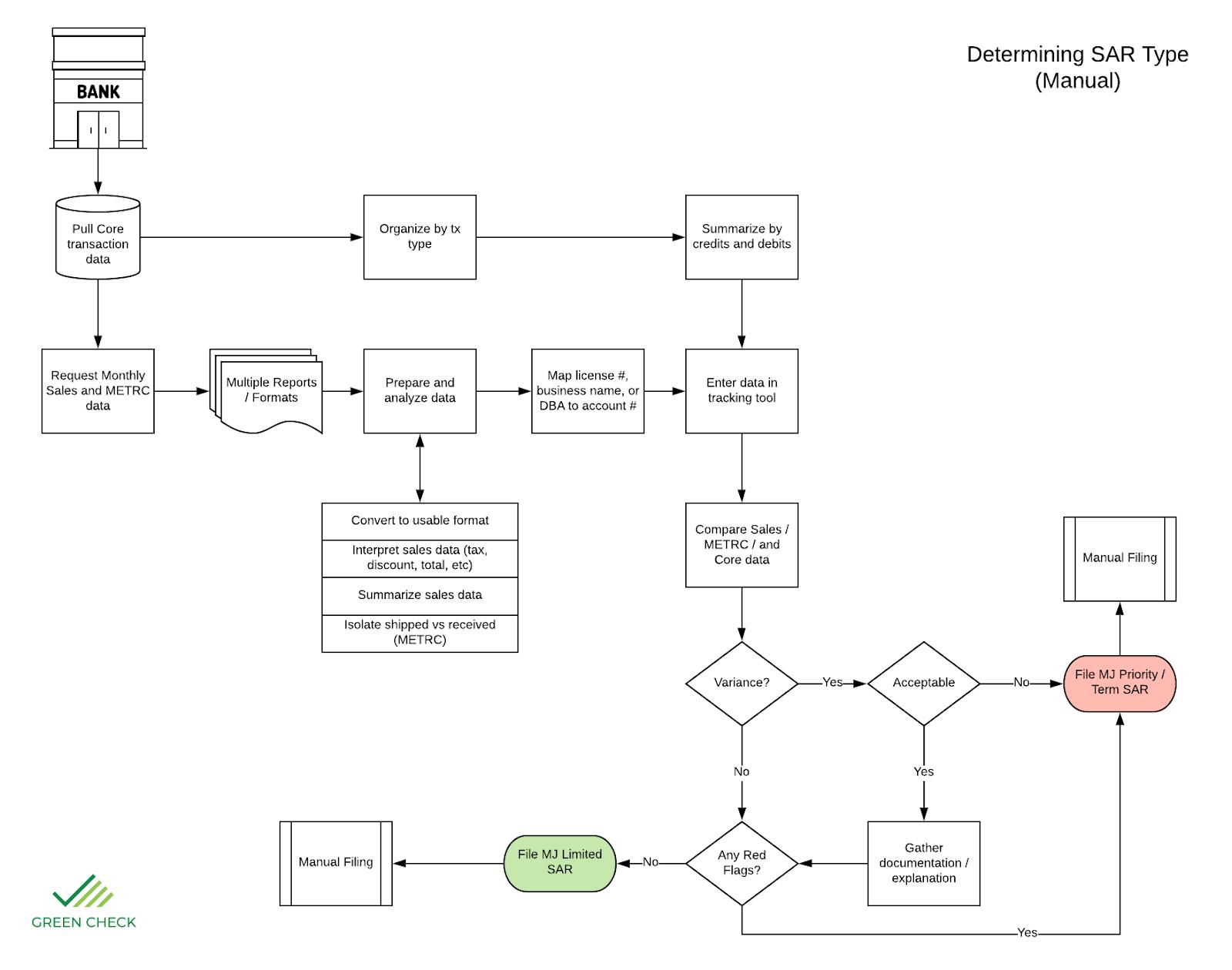 Manual SAR Type Determination